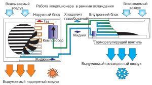 сплит-система, кондиционер, фреон, серверная, цод, проектирование, монтаж