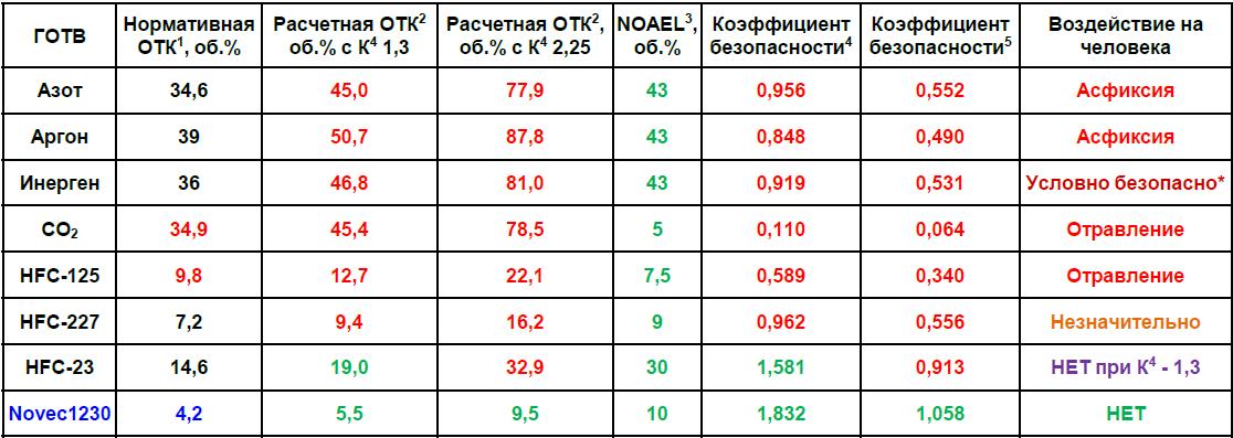 АЗОТ,АРГОН,ИНЕРГЕН,СО2,hfc-125,hfc-227,hfc23,novec1230