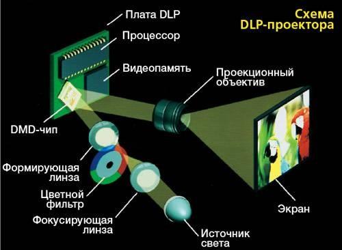 схема DLP проекции, монитор, панель, видеостена