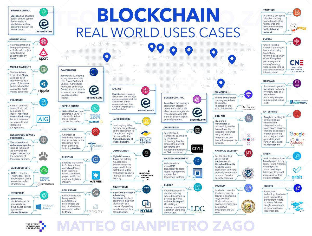 блокчейн стартап