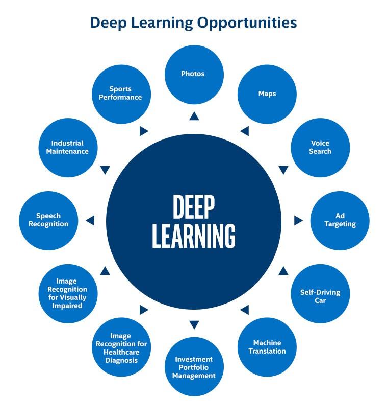 Deep Learning Platforms Leverton