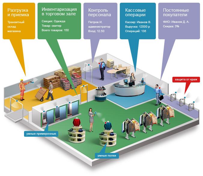 RFID_trade_system