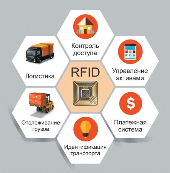 Разница между NFC и RFID